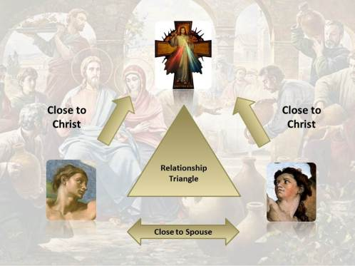 Relationship Triangle