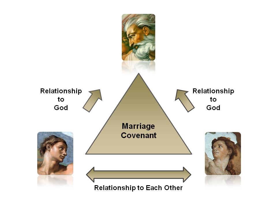 Catholic Teaching on Marriage (3/4)