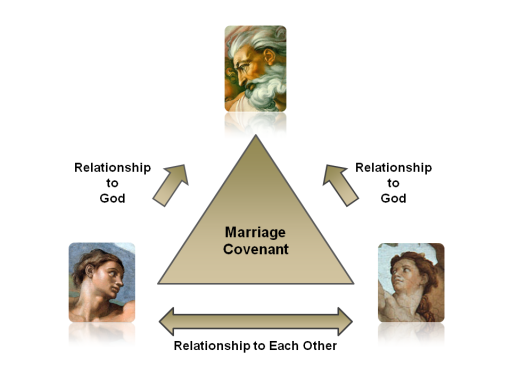 Relationship Triangle_01